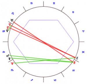 Heather Locklear & Richie Sambora Astrology 1
