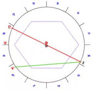 Heather Locklear & Richie Sambora Astrology 2